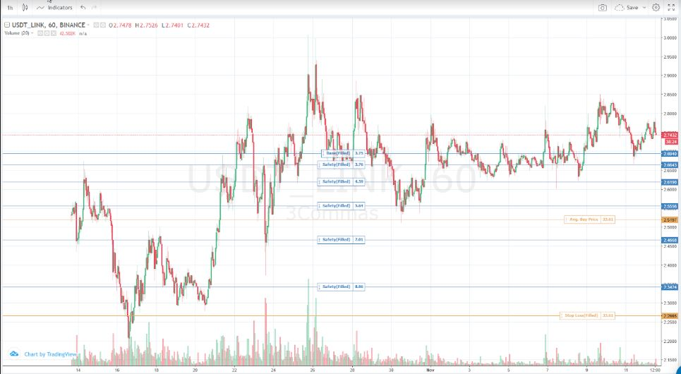 3comma tradingview