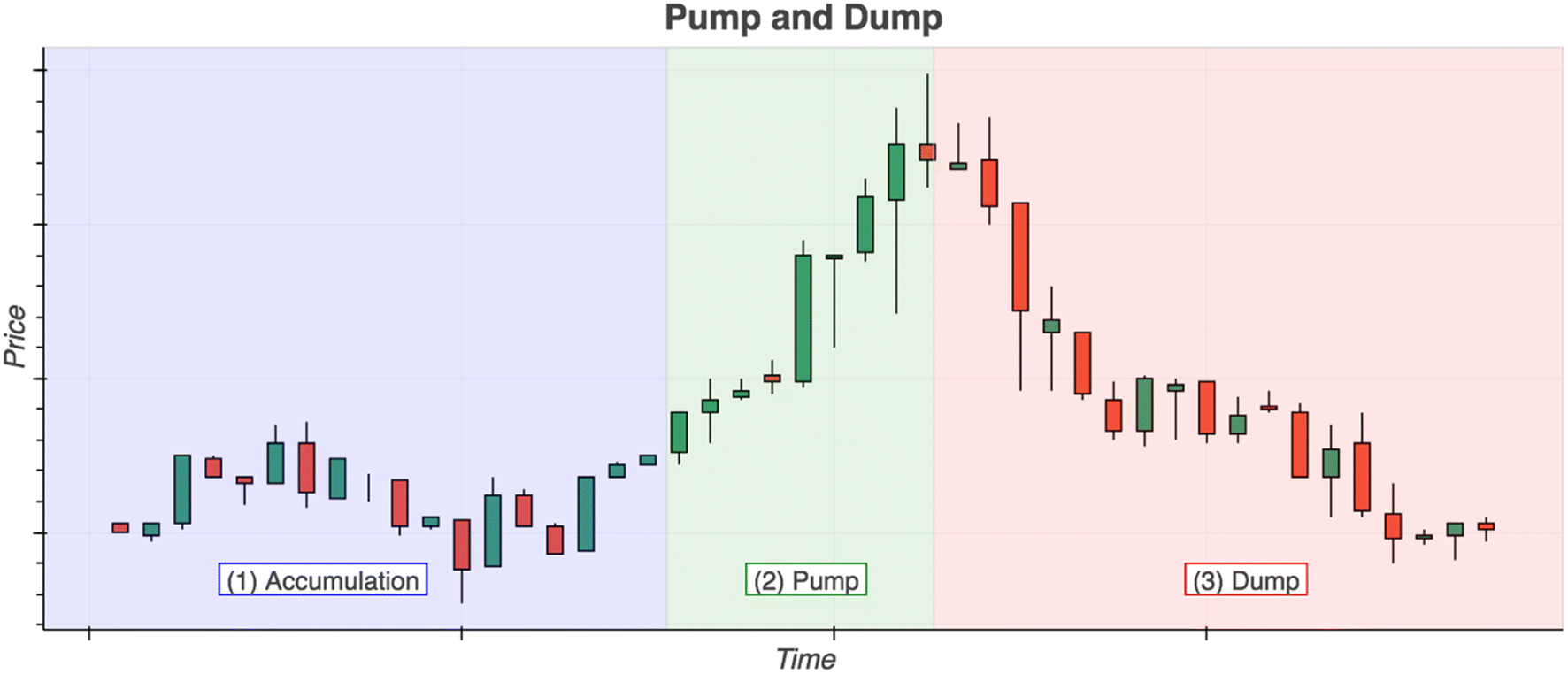 pump and dump cryptocurrency twitter login