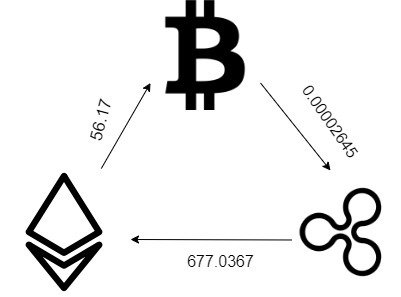 Cryptocurrency triangular arbitrage currency como conseguir bitcoins deep web