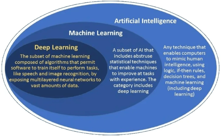 Machine Learning layers